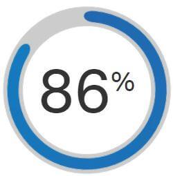 86%-resmed