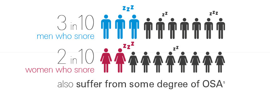 ResMed infographic Snoring & OSA